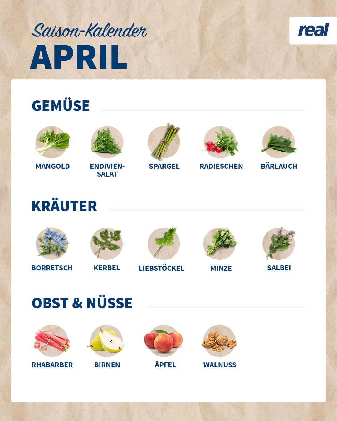 Erzeugnisse im April