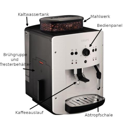 Aufbau Kaffeevollautomat