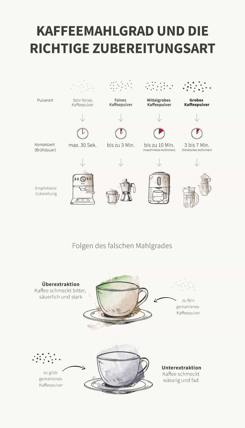 Infografik: Der perfekte Kaffeemahlgrad