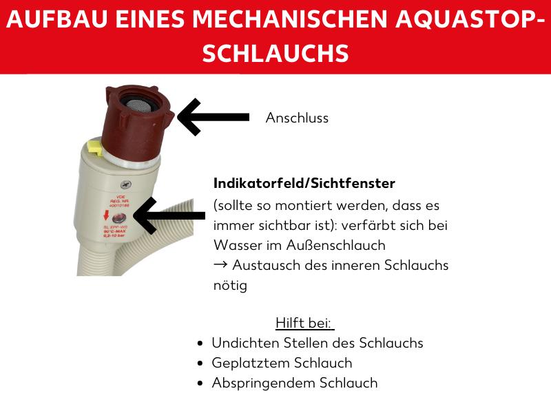 Mechanischer Aquastop