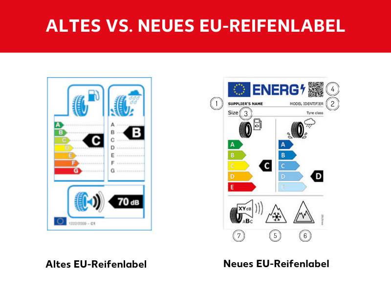 Neues EU-Reifenlabel im Vergleich zum alten EU-Reifenlabel