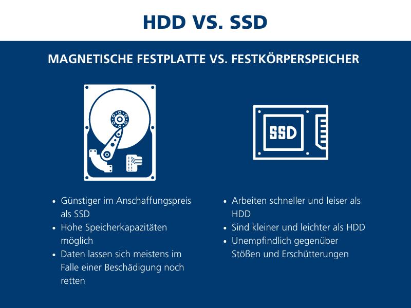 HDD oder SSD