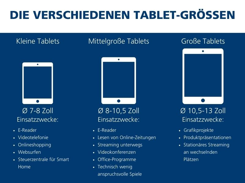 Tablet-Größen