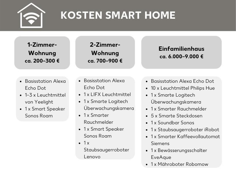 Smart Home-Kosten