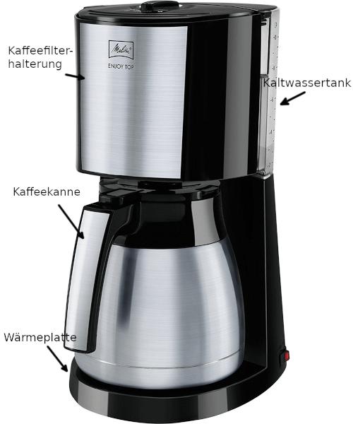 Aufbau Filterkaffeemaschine
