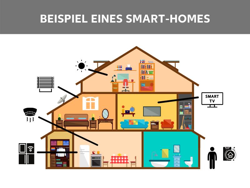 Beispiele eines Smart Homes
