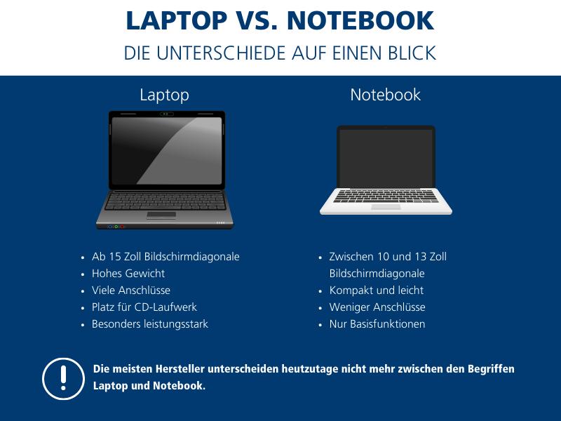 Unterschied Notebook und Laptop