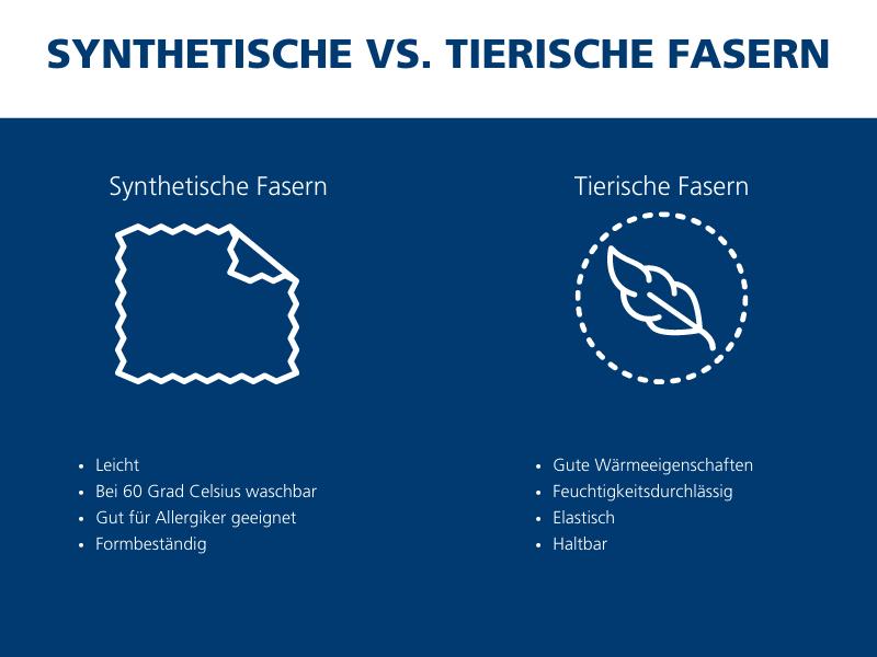 Sowohl synthetische als auch tierische Fasern überzeugen durch gewisse Vorteile.