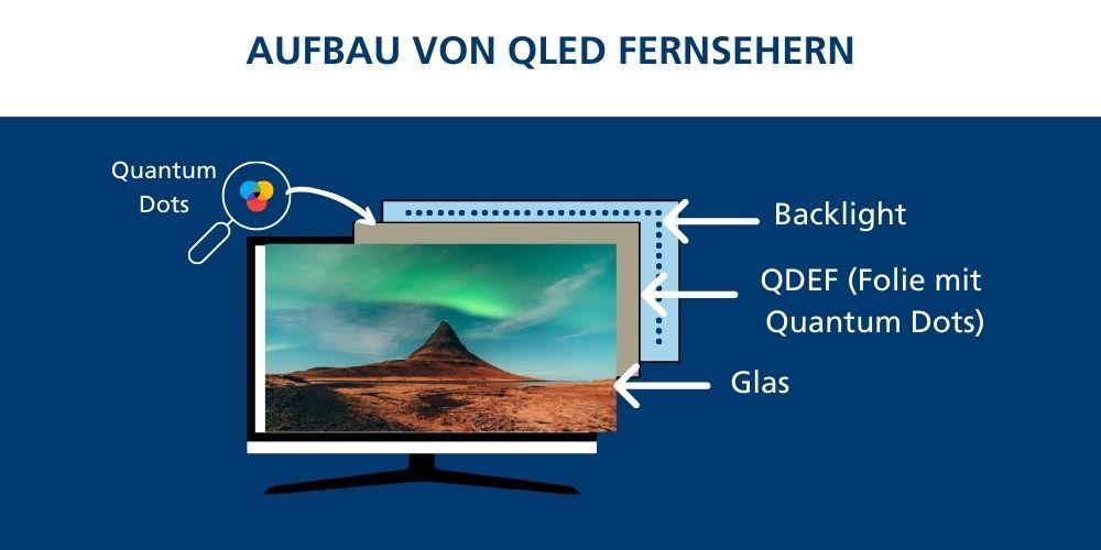 QLED-Fernseher Eigenschaften