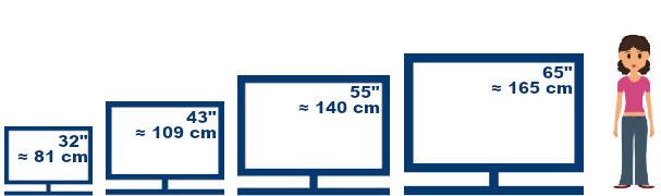 Übersicht Fernsehergrößen