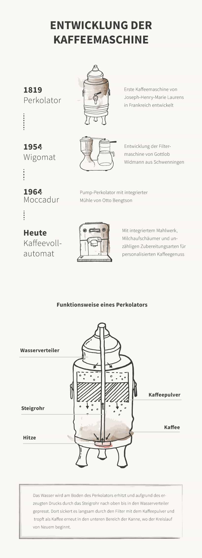 Infografik: Die Entwicklung der Kaffeemaschine
