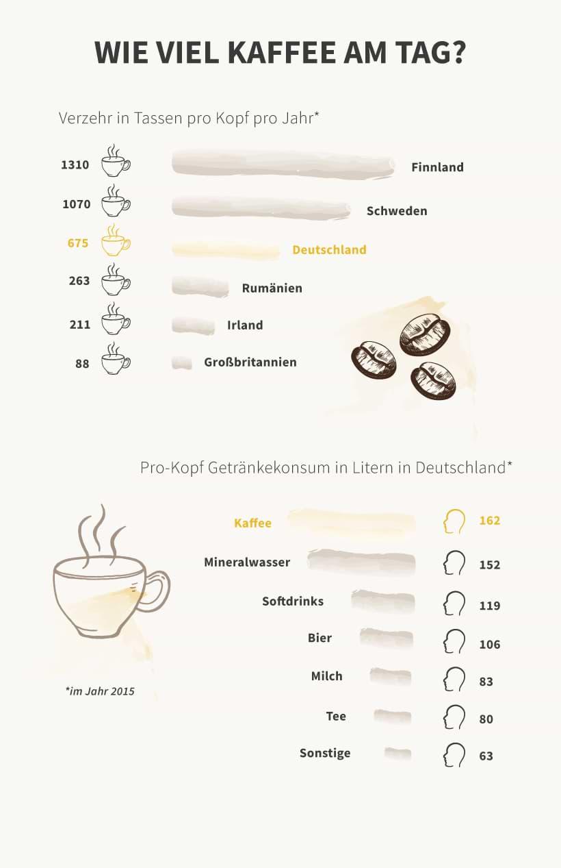 Infografik: Wie viel Kaffee wird am Tag getrunken