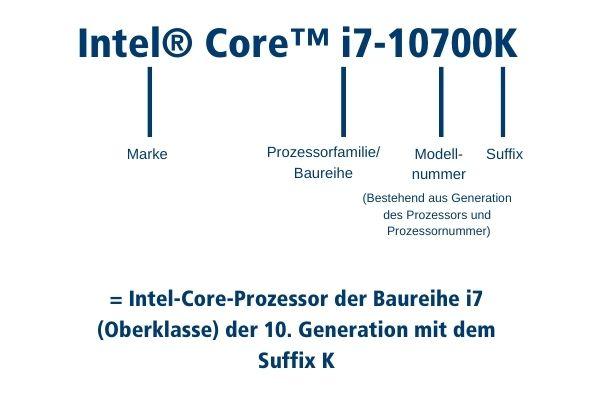 iModellbezeichnungen von i5 oder i7