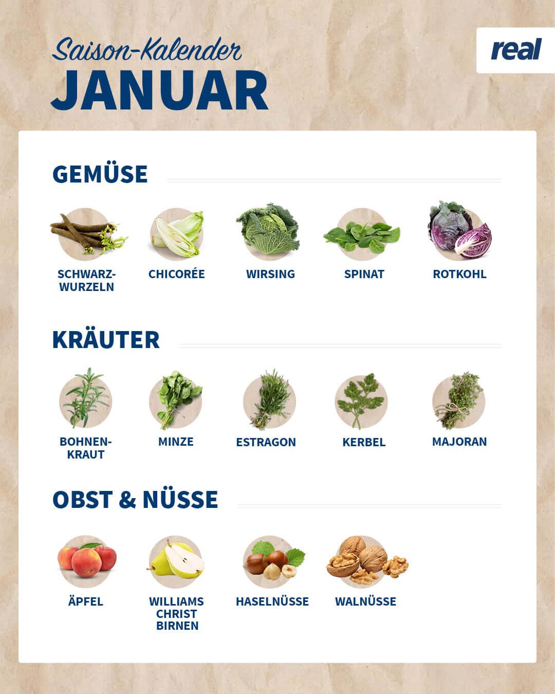 Erzeugnisse im Januar