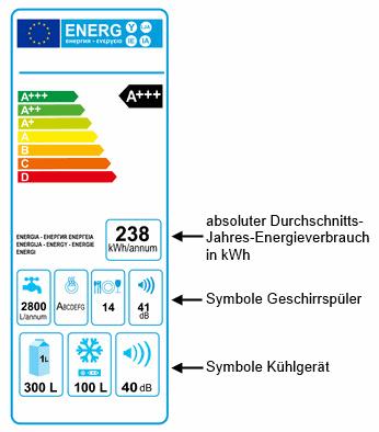 Energieeffizienzampel Beispiel für Geschirrspüler und Kühlschränke