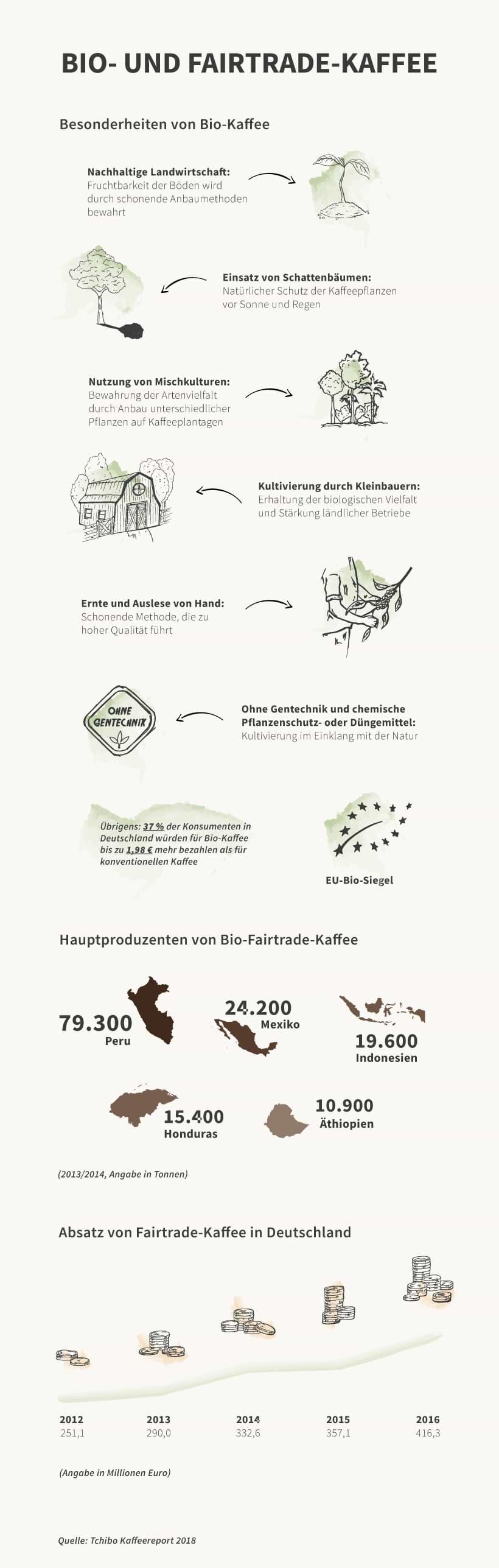 Infografik zu Bio- und Fairtrade-Kaffee