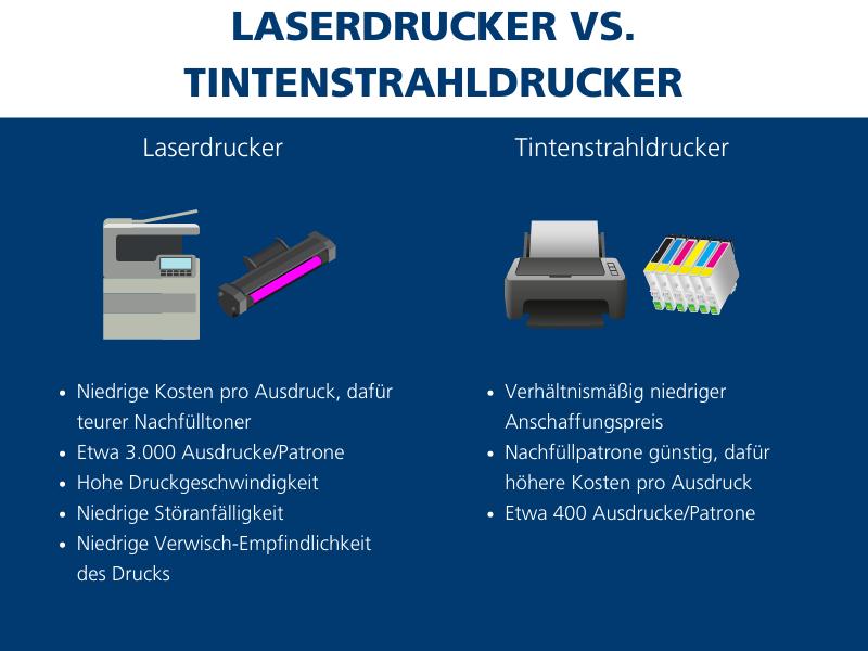 Laserdrucker oder Tintenstrahldrucker