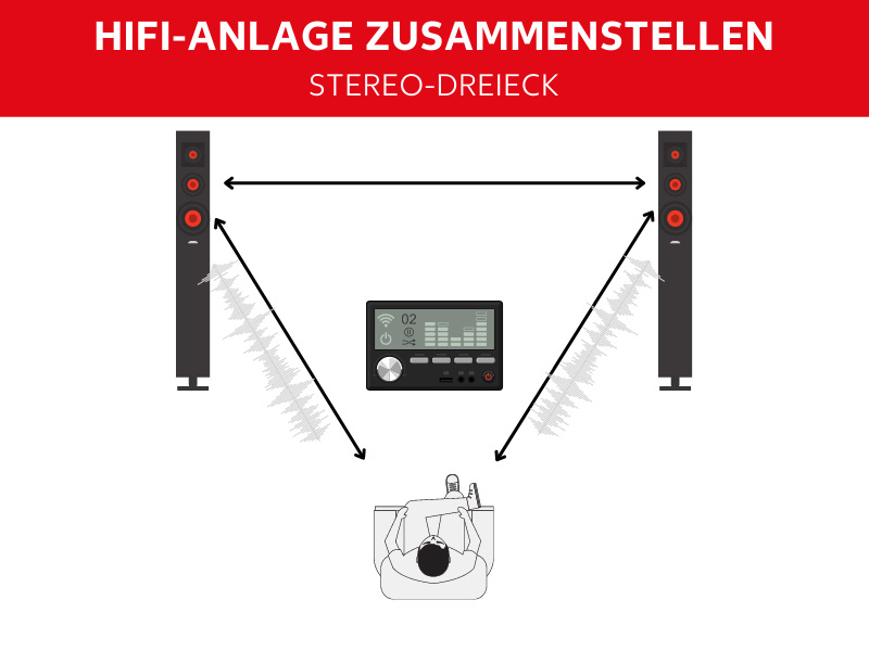 Stereo-Dreieck