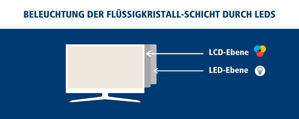 Unterschiede zwischen LCD und LED