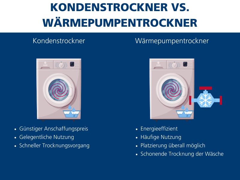 Kondenstrockner vs. Wärmepumpentrockner