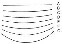 Stubai Stechbeitel Serie 52 - Form 61: Schweizer Messer Form A 50mm - 526150