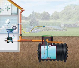 Erdtank / Regenwassertank Mono Haus-Premium Set 5.000L 4Rain 295057