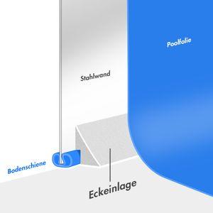 Eckeinlagen für Ø 3,50 - 3,60 m Pool